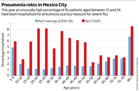 Pneumonia rates in Mexico City