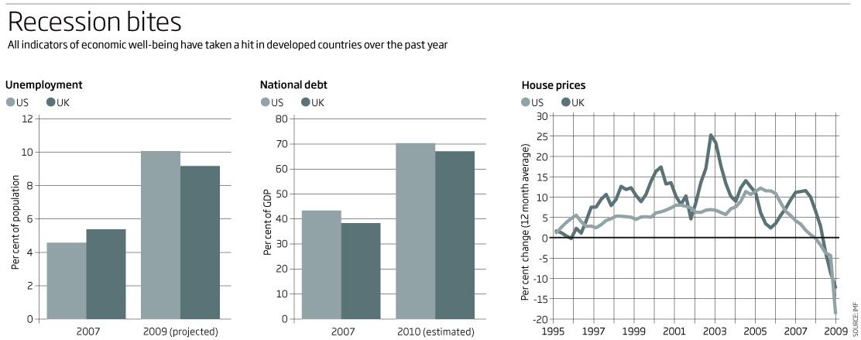 Recession bites