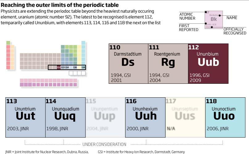 Element 112 joins the periodic table new scientist urtaz Image collections