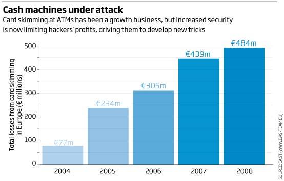 Cash machines under attack