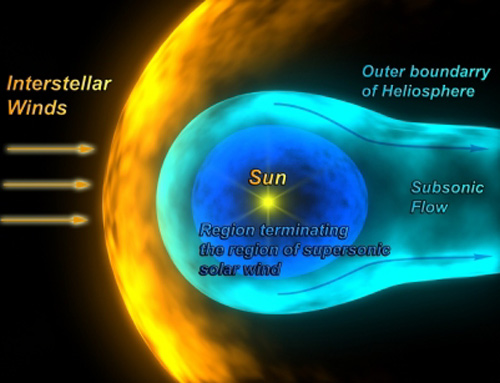 The sun's heliosphere protects the Earth from cosmic rays and dust from beyond the solar system. But it can get squeezed by very dense gas and dust, leaving us unprotected (Illustration: ESA)