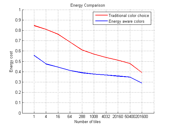 This chart shows the power savings offered by the new colour set