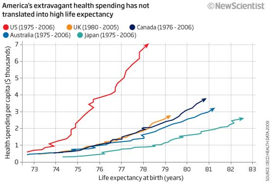 America's extravagant health spending has not translated into high life expectancy