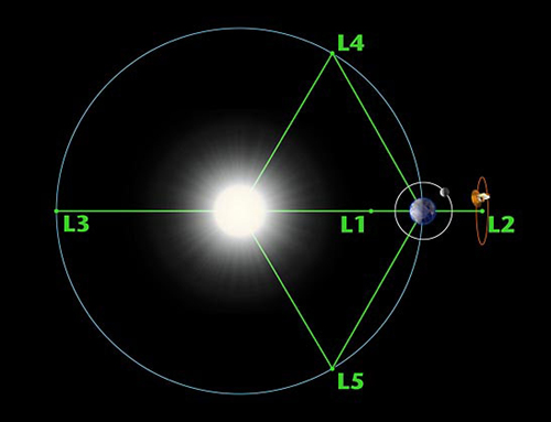 At certain places in space called Lagrange points, the gravity of two massive bodies cancels out, allowing objects - such as telescopes - to remain 'parked' there (Illustration: NASA)