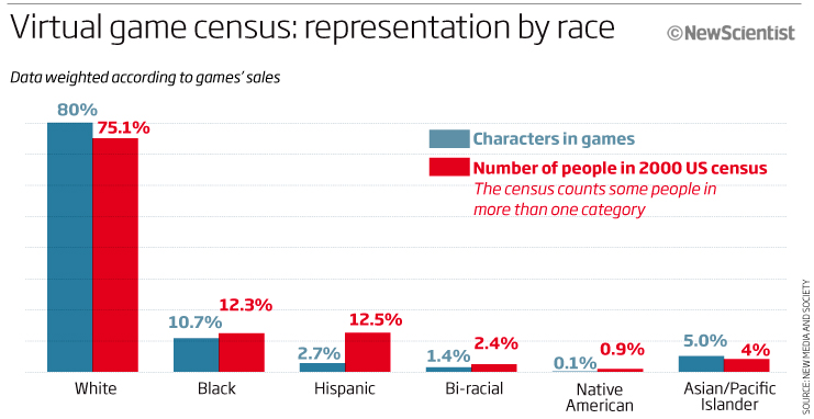 Whites and Asian people appear more commonly in games than they do in the real census