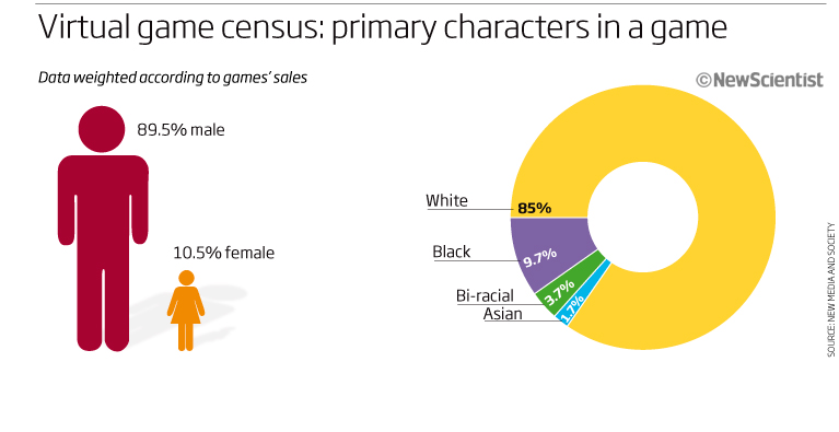 The population of videogames is skewed towards white males compared to the US population. Click
