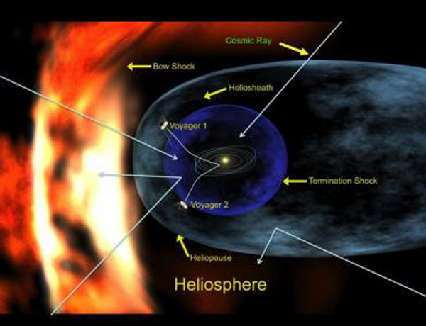The solar system is protected from galactic cosmic rays by the heliosphere, a giant magnetic bubble around the sun (Illustration: Richard Mewaldt/Caltech)