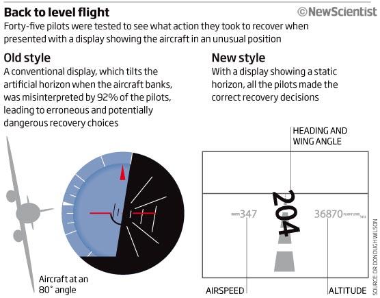 Back to level flight