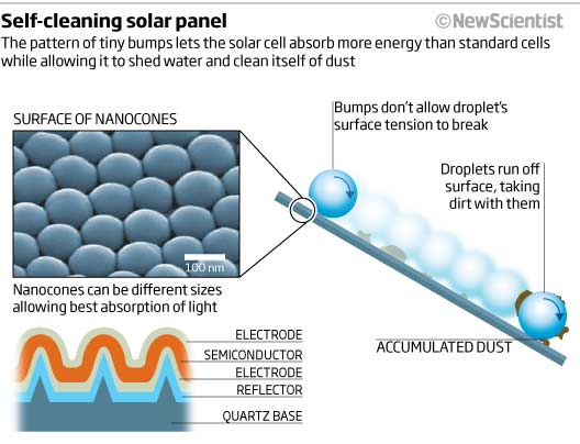 Self-cleaning solar panel