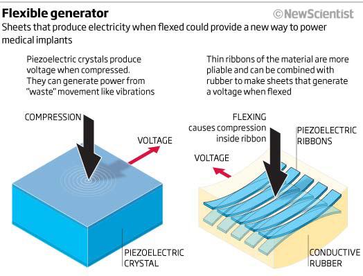 Flexible generator