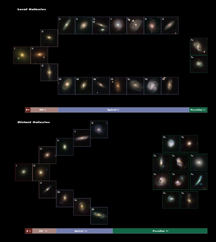 Many more 'peculiar' galaxies (marked