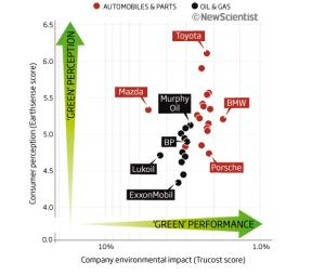 How green are the oil and car companies (left to right) and how green do people perceive them to be (bottom to top)?