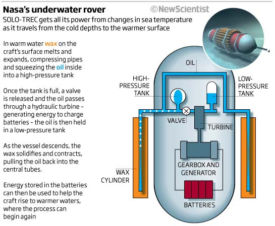 Nasa's underwater rover