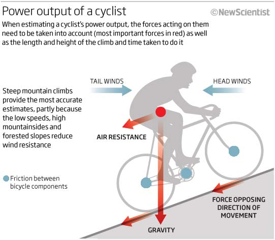 Power output of a cyclist