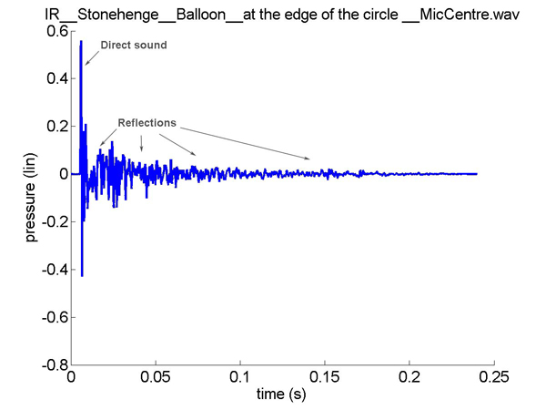 Plot of the impulse response measured with a microphone positioned at the centre of Stonehenge and a popping balloon at the edge of the circle