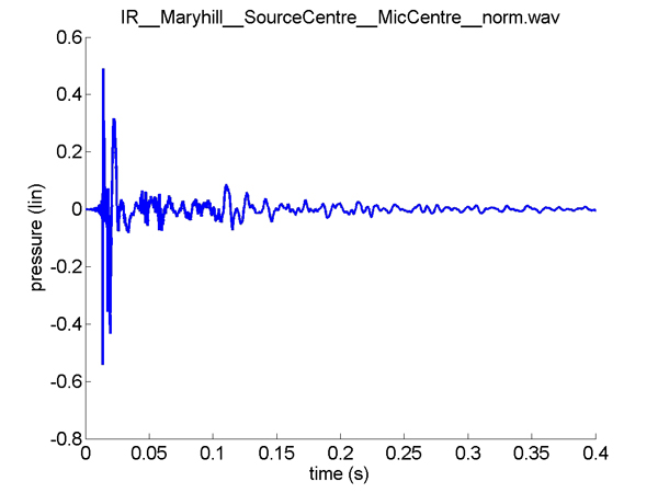 Plot of the impulse response measured with powerful loudspeakers and special test signals at a full-size replica of Stonehenge  at Maryhill, Washington state