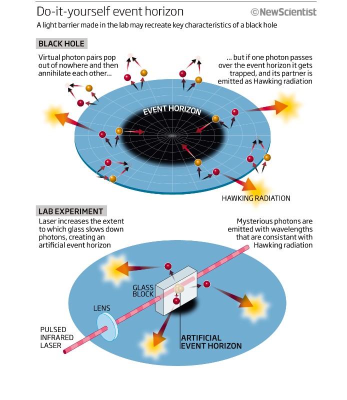 black holes hawking radiation -#main