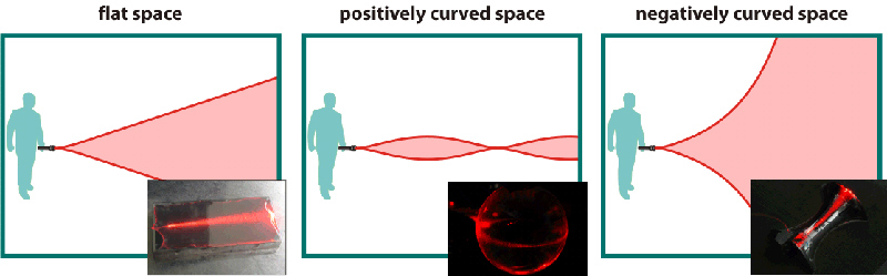 Laser light has been trapped on two different curved surfaces
