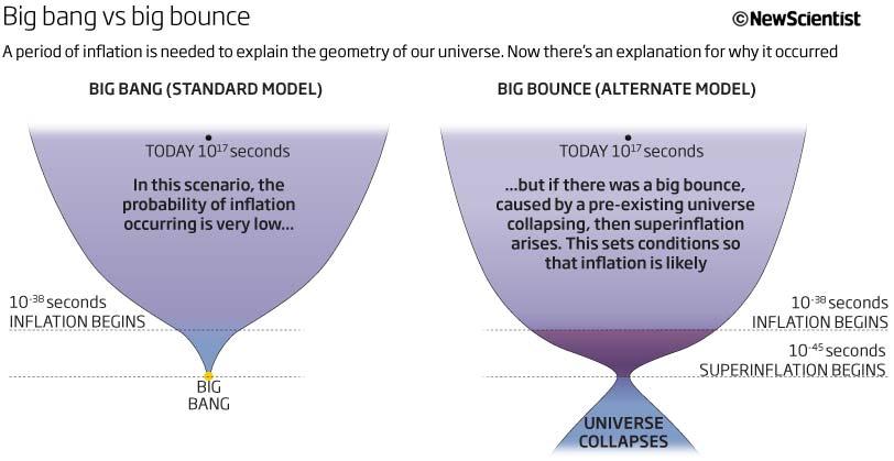 Big bang vs big bounce