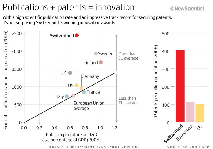 Publications + patents = innovation