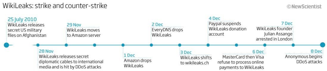 WikiLeaks:strike and counter-strike