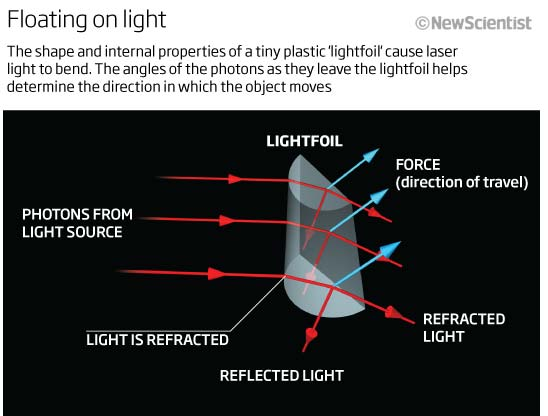 The shape and internal properties of a tiny plastic 'lightfoil' bend laser light. The angles of the incoming and outgoing light (red) determine the direction in which the object moves (blue) (Image copyright: New Scientist)
