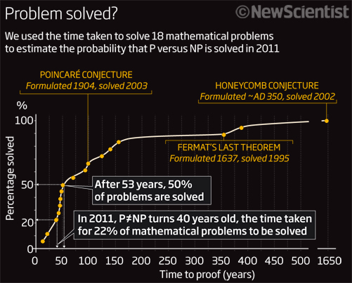 2011 preview: Million-dollar mathematics problem