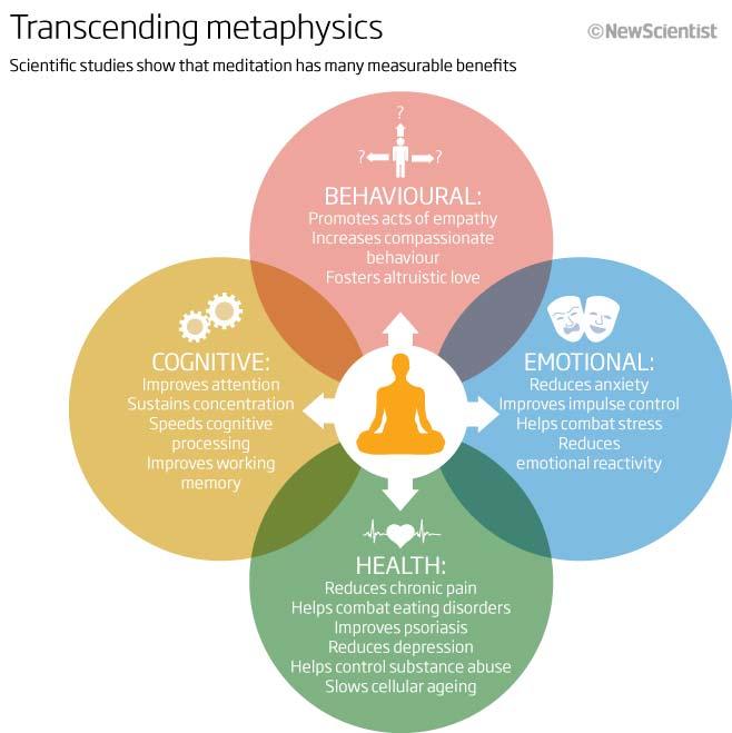 Transcending metaphysics