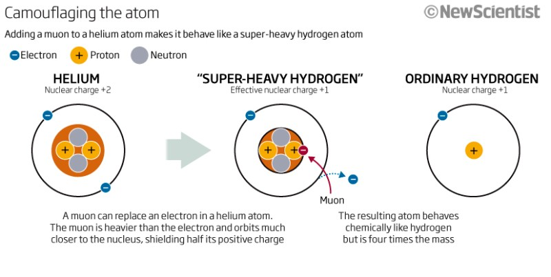 Atomic disguise makes helium look like hydrogen new scientist how to fake super heavy hydrogen ccuart Gallery