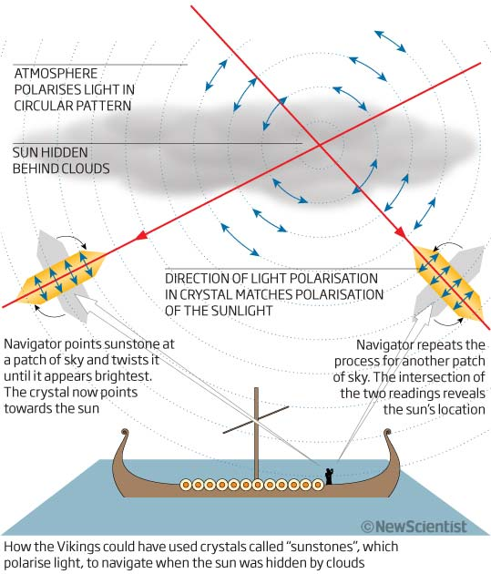 Vikings' crystal clear method of navigation