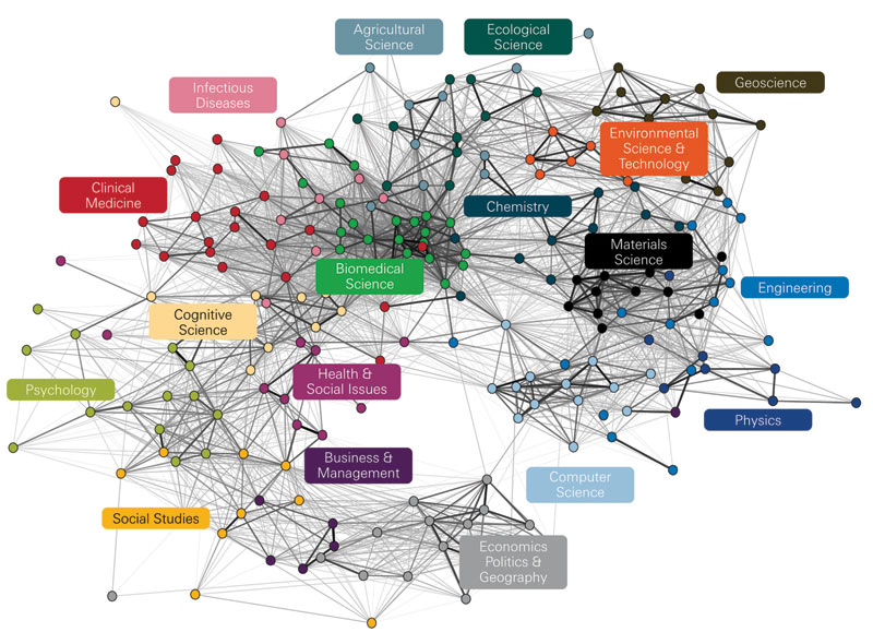 Science is a complex business, as this map of journal cross-citations (click link for interactive map) shows. Each node represents a subdiscipline and the lines represent the strength of similarity between the nodes. Image: Rafols, I et al., Science overlay maps