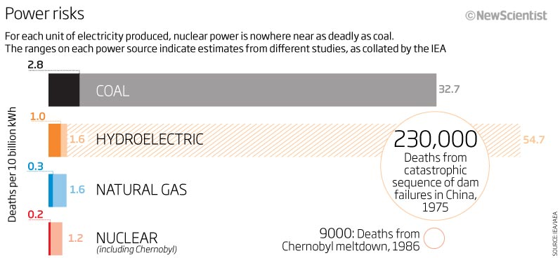an analysis of the potential death toll by nuclear proliferation With the 25th anniversary of chernobyl falling on april 26, a debate is brewing over the estimated death toll from the nuclear disaster the debate has erupted with a heated exchange between what is the chernobyl death toll | green left weekly.