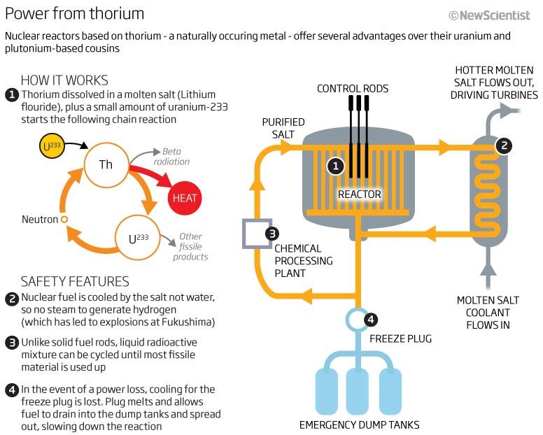 Power from thorium