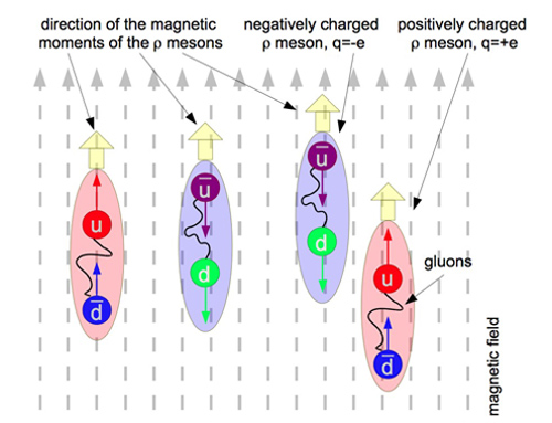 An up (u) quark and an antimatter down (bar-d) quark that pop out of the vacuum form a positively charged rho meson, while a down (d) quark and an antimatter up (bar-u) quark from the vacuum form a negatively charged rho meson. If the magnetic field (dashed grey lines) is strong enough, the rho mesons become real. They all share the same quantum state, forming a rho meson condensate. That means they flow together as one - parallel to the magnetic field lines - and carry current without resistance.