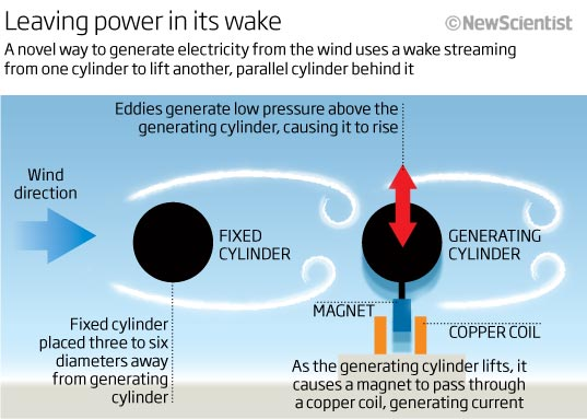 Leaving power in its wake