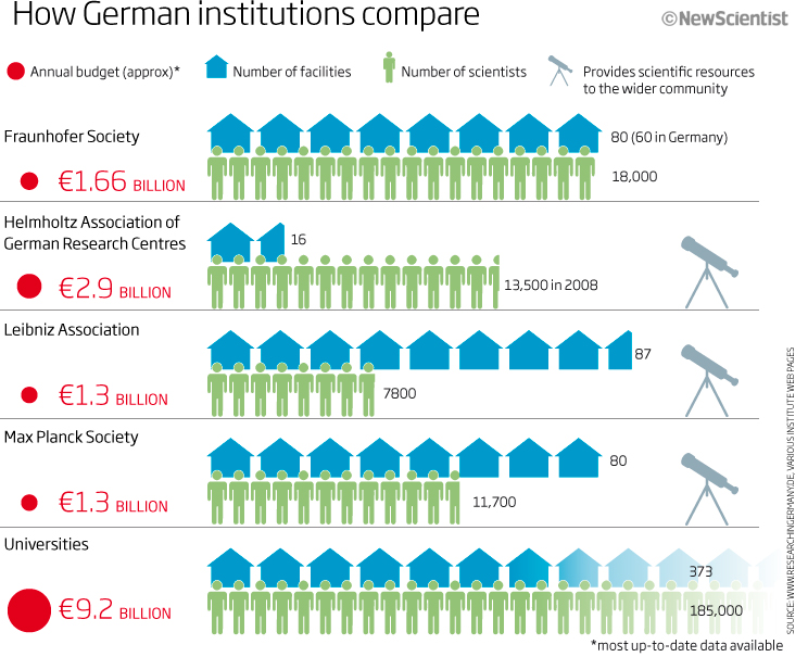 How German institutions compare