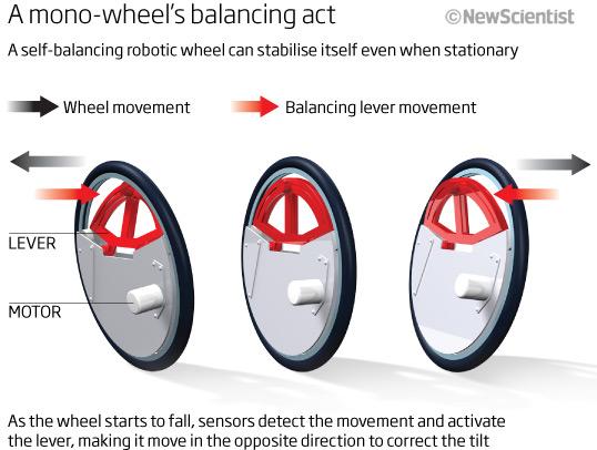A mono-wheel's balancing act