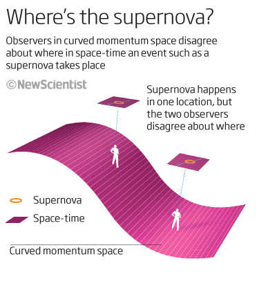 Where's the supernova?