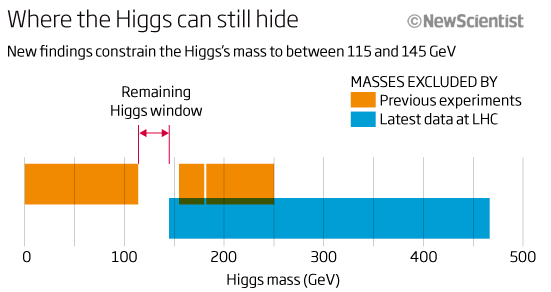 Where the Higgs can still hide