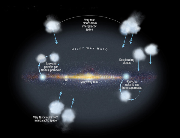 Gas clouds falling into the Milky Way's starry disc fuel star formation, but it's not clear whether the clouds come from intergalactic space or the Milky Way itself. If the latter, they may have been expelled by dying stars in the disc and are now falling back towards the disc