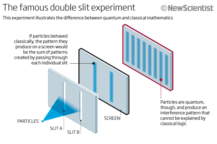 The famous double slit experiment