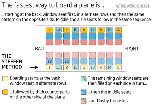 The fastest way to board a plane is...