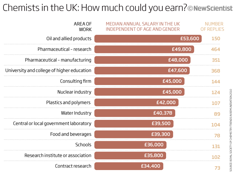 Chemists in the UK: How much could you earn?