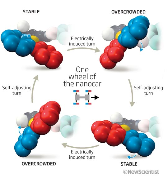 Single-molecule nanocar takes its first spin