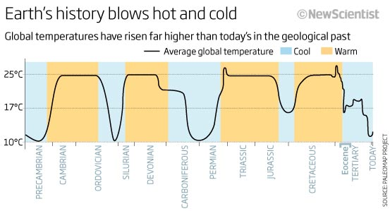Earth's history blows hot and cold