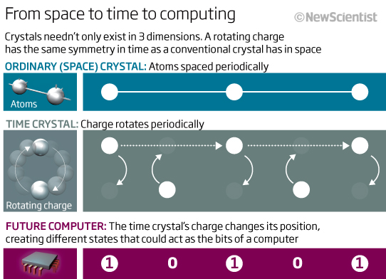 Death-defying time crystal could outlast the universe