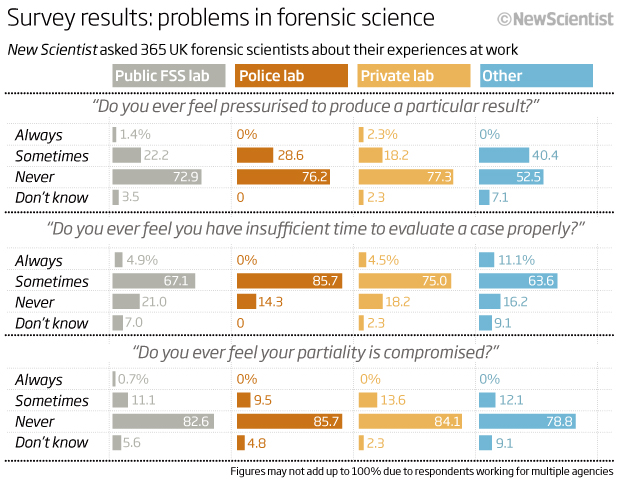 Survey results: problems in forensic science