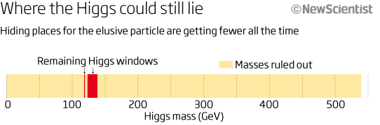 Is the LHC throwing away too much data?