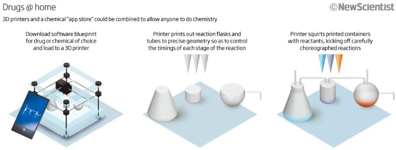 How to print your own chemicals