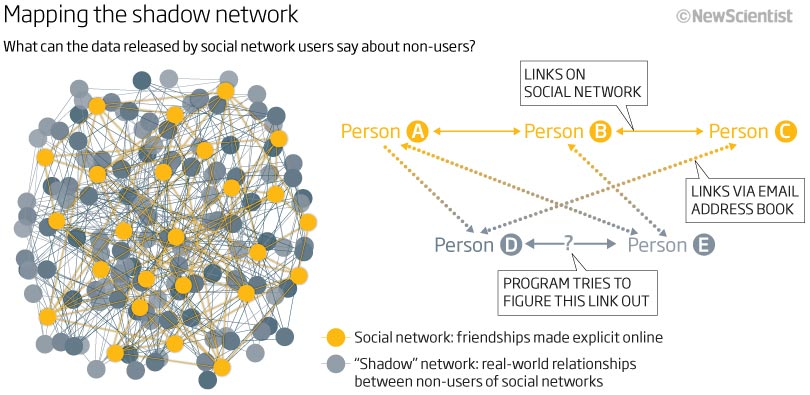 Mapping the shadow network